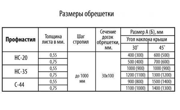 Размеры металлопрофиля для кровли: длина, ширина, высота гофры