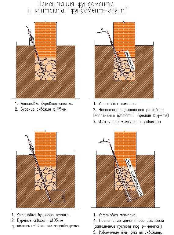 Усиление свайного фундамента: существующие виды укрепления, а так же в каких случаях оно требуется