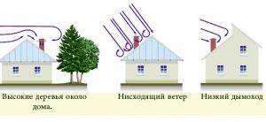 Как рассчитать высоту конька двускатной крыши: формула расчета