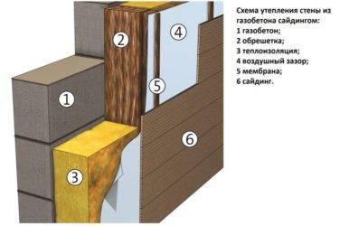 """Утепление стен из пеноблоков минеральной ватой снаружи с последующим оштукатуриванием под """"мокрый"""" фасад"""