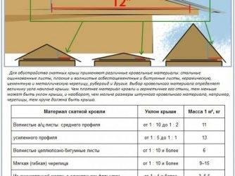 Минимальный и оптимальный угол наклона крыши из профнастила — как не сделать ошибок при выборе?
