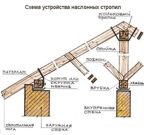 Калькулятор угла наклона крыши - расчет уклона кровли онлайн и расчет односкатной крыши   stroyka.expert
