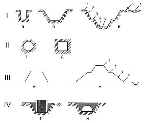 Важность определения вида котлована для строящегося объекта