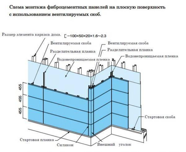 Панели из фибробетона: фибробетонные изделия для фасада, плиты из фиброцемента, облицовочные фасадные конструкции из стеклофибробетона