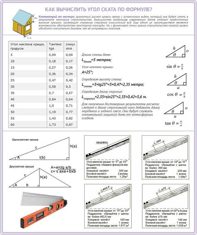 Как сделать расчет уклона крыши – важные особенности