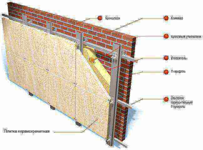 Устройство и монтаж вентилируемых фасадов из керамогранита