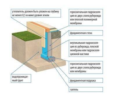 Как утеплить фундамент (цоколь дома) снаружи