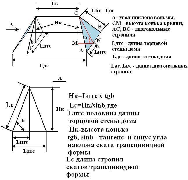 Как произвести расчет стропильной системы двухскатной крыши с помощью онлайн калькулятора