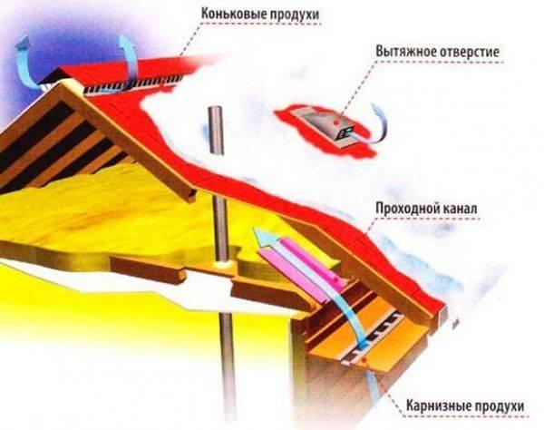 Монтируем пароизоляцию кровли в деревянном каркасном доме: пошагово +видео