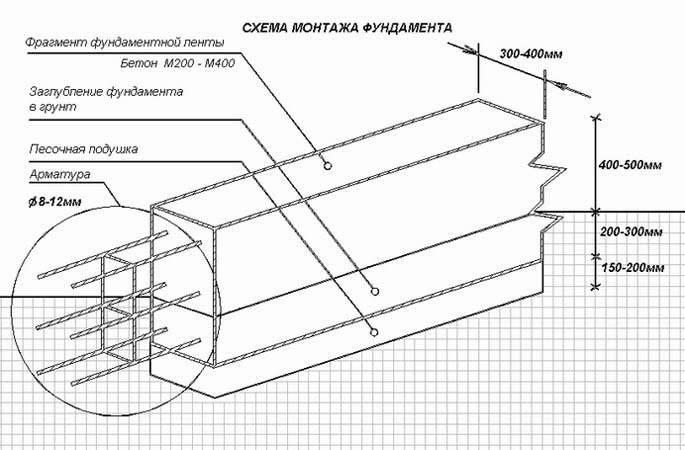 Как рассчитать объем бетона для ленточного фундамента самостоятельно