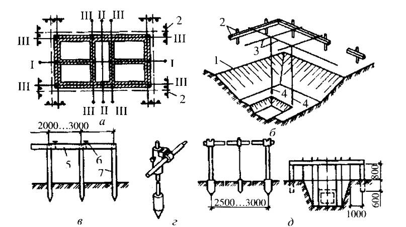 Устройство котлованов под столбчатый фундамент