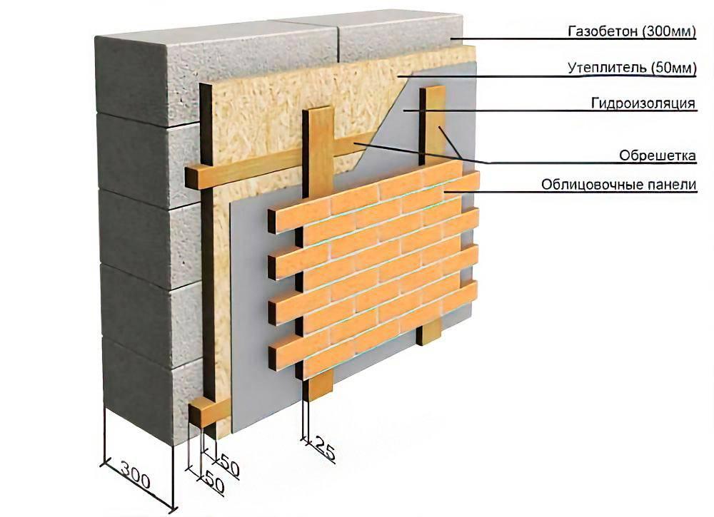 Утепление стен из газобетона снаружи: алгоритм проведения работ