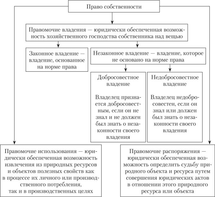 Право собственности: определение, содержание, формы