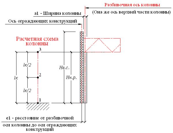 Столбчатый фундамент под колонну: металлическую, железобетонную