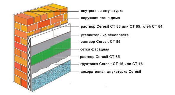 Ct 174 / ct 175 силикатно-силиконовые штукатурки