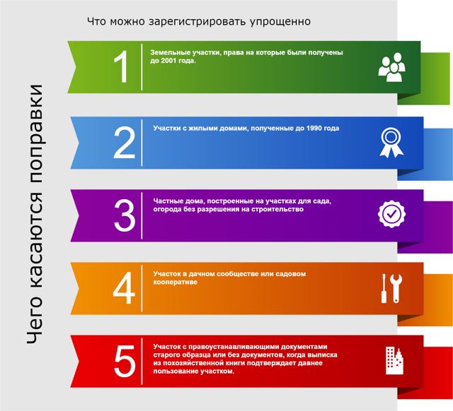 Как бесплатно получить землю от государства: каков порядок предоставления земельных участков в россии, как оформить бесплатное получение участка в рф и как правильно подать заявку, а также, как проходит процедура составления схемы границ земли