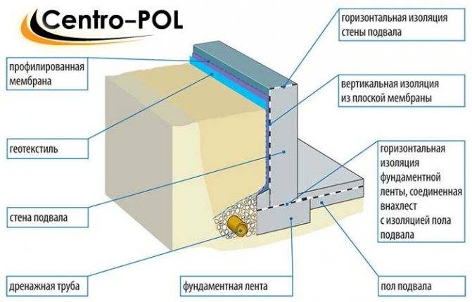 Выбор материала и способа применения: чем лучше делать гидроизоляцию фундамента снаружи и изнутри?