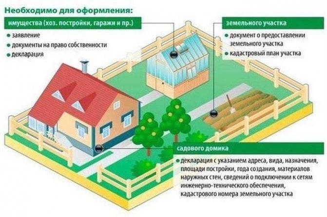 Бесплатное предоставление земельного участка в собственность гражданам рф