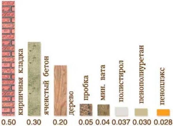 Что такое теплопроводность строительных материалов таблица