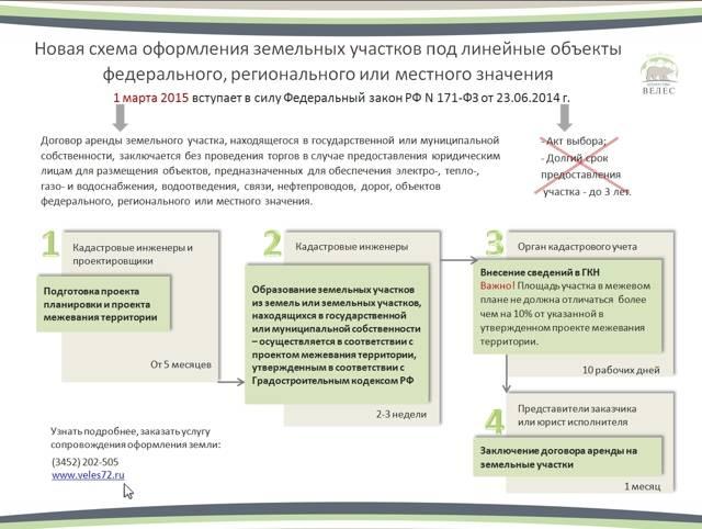 Договор сервитута земельного участка
