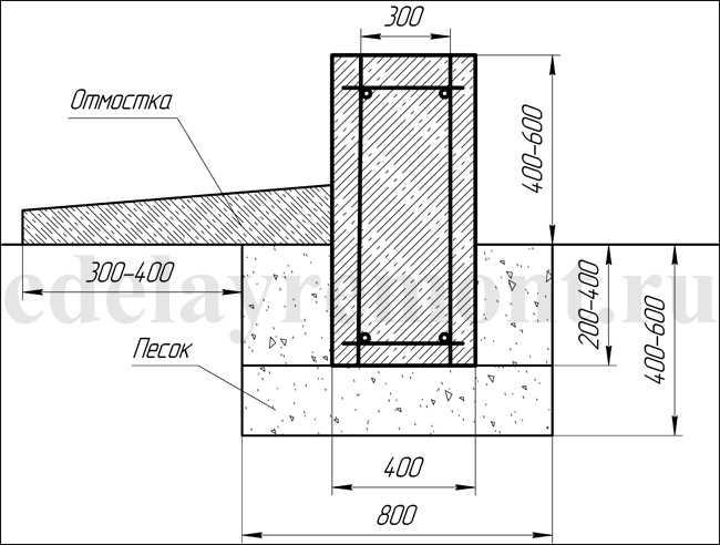 Столбчатый мелкозаглубленный фундамент своими руками: пошаговая инструкция