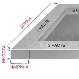 Тонкости расчета расхода бетона на фундамент