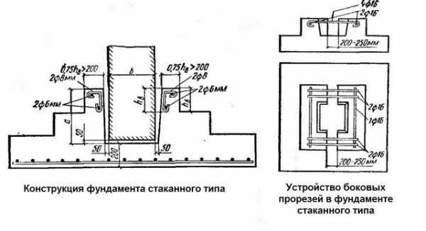 Фундаменты под колонны