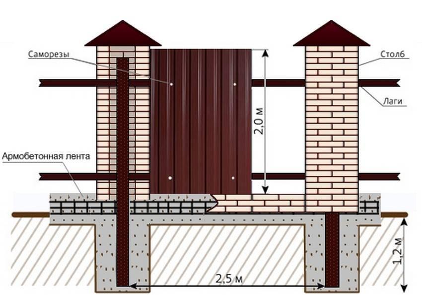 Фундамент под забор с кирпичными столбами своими руками