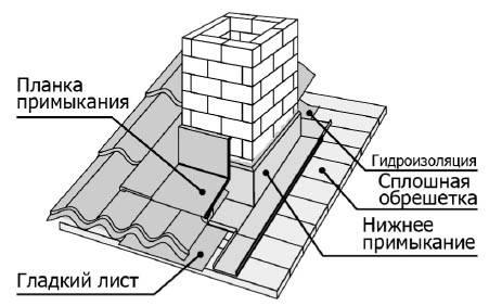 Особенности и способы герметизации печной трубы на крыше из профнастила