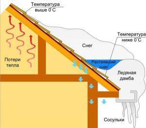 Угол наклона односкатной крыши: расчет угла на калькуляторе
