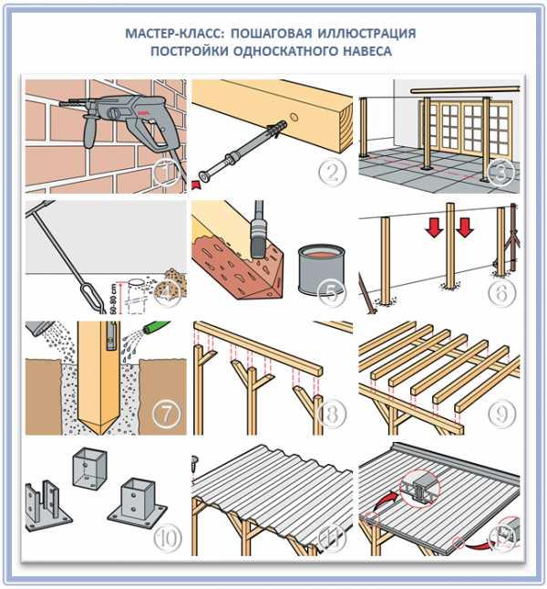 Как строить металлические фермы: расчет и сварка ферм из профильной трубы
