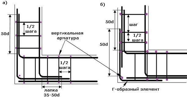 Как правильно вязать арматуру для ленточного фундамента: схемы вязки, основные принципы, фото