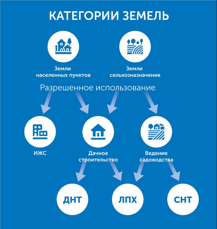 Изменение вида разрешенного использования земельного участка: порядок перевода, пример заявления, а также расчет стоимости и сроки процедуры юрэксперт онлайн