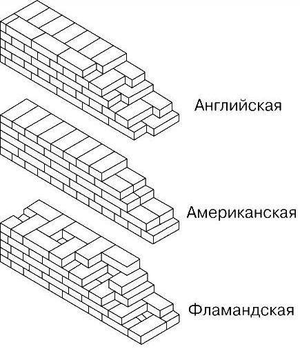 Схема кладки в 2 кирпича: что это такое, где применяется, толщина стен в два камня, технология укладки кирпичной конструкции и угла, стоимость работ