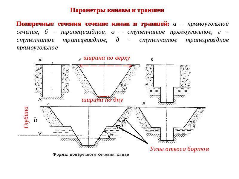 Укладка канализационных труб: как укладывать в траншею, глубина укладки