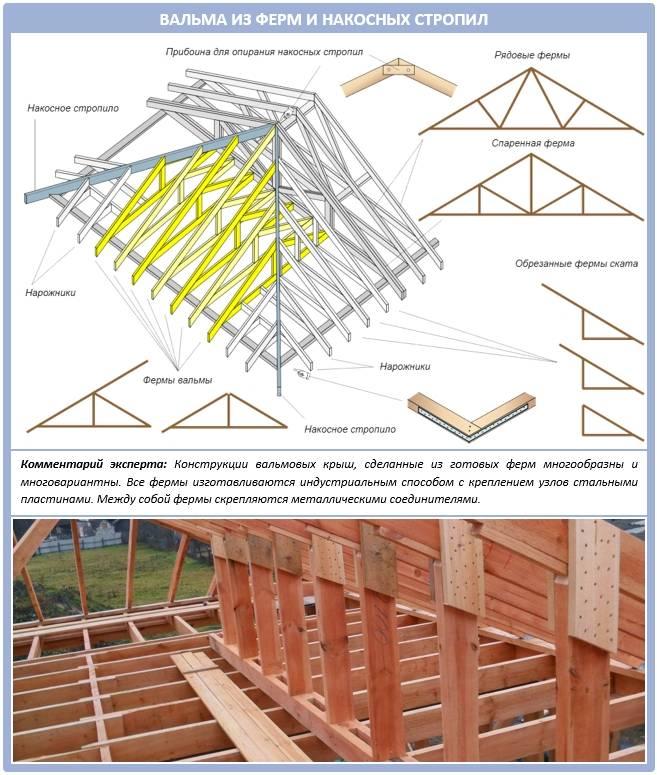 Расчет стропильной системы двухскатной крыши: примеры, нюансы, советы