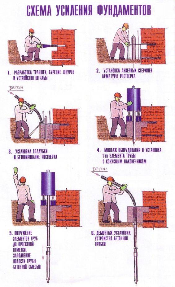 Как самостоятельно укрепить фундамент частного дома
