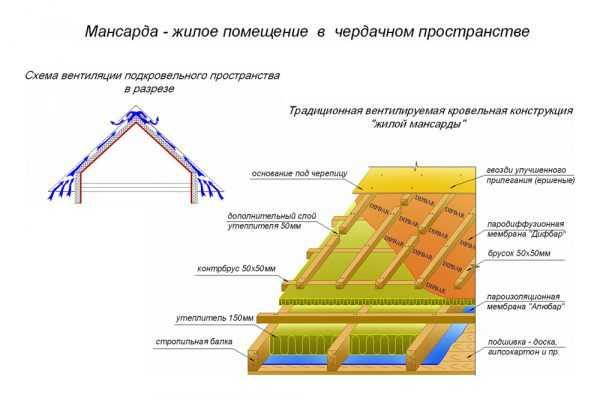 Переделка крыши старого дома под мансарду: особенности расчёта и устройства