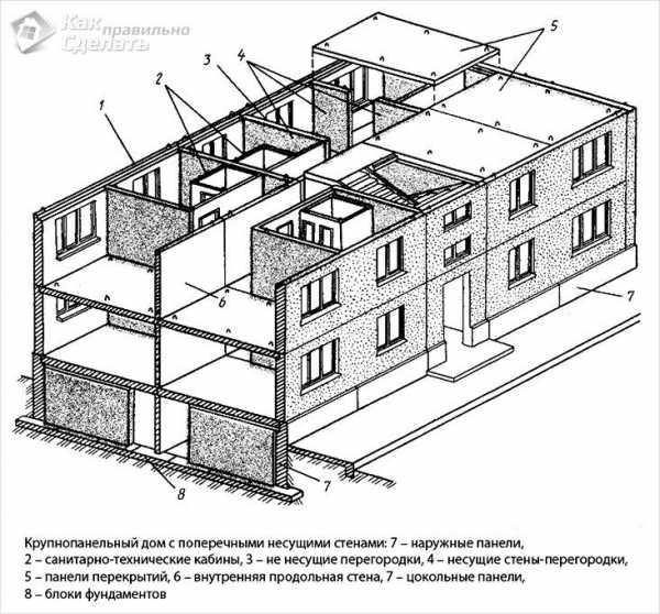 Как определить несущие стены в жилом доме | ehto.ru