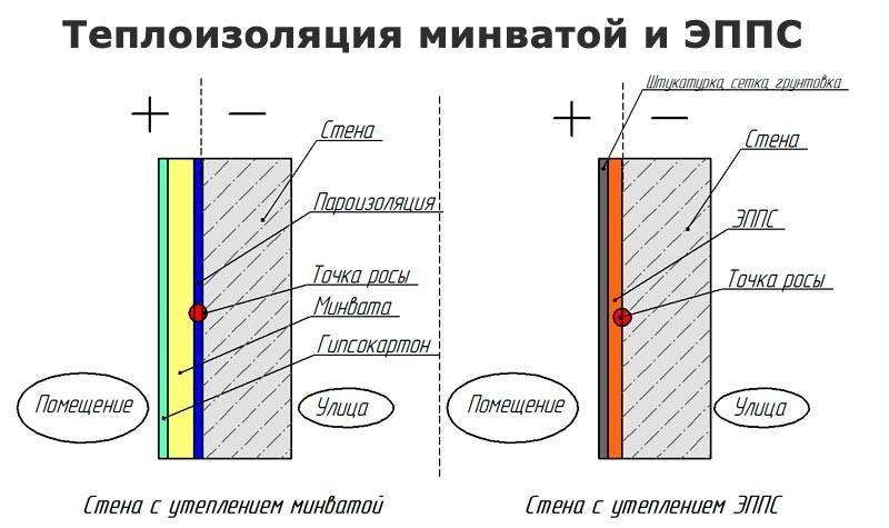 Толщина утеплителя: расчет оптимальной для теплоизоляции стен, соотношение и формула, 30 или 60 мм, 75 или 150 мм - от чего зависит выбор