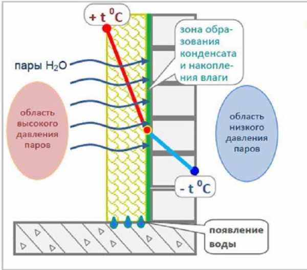 Почему трескается стена из газобетона