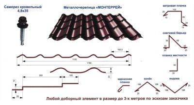 Как крепить металлочерепицу: схема, правила, технология крепления саморезами металлочерепицы как правильно крепить саморезами