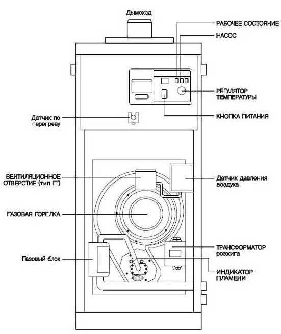Достоинства и недостатки напольного газового котла Vaillant + его технические характеристики и диапазон цен