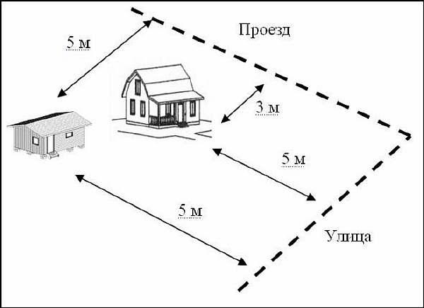 Расстояние между постройками на участках ижс и снт