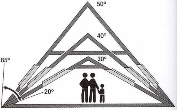 Стропильная система ломаной крыши: нюансы расчетов и проектирования + примеры строительства