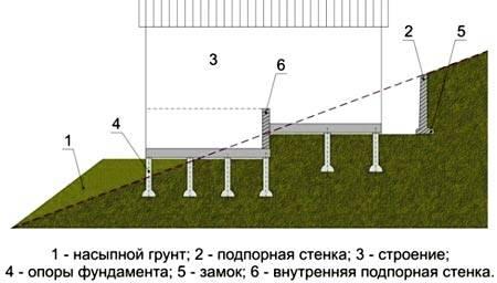 Фундамент на участке с уклоном: подготовительные работы, порядок строительства