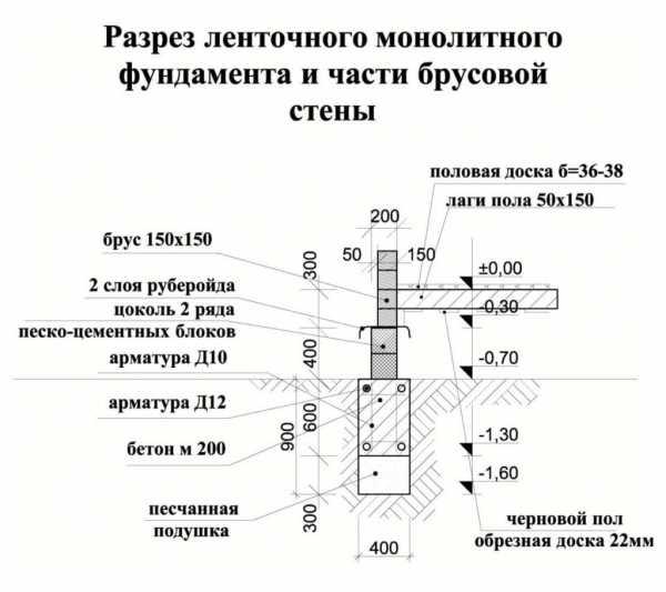 Какой фундамент лучше - ленточный или монолитная плита, а так же какой дешевле и их технология возведения