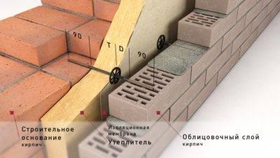 Установка кирпичных перегородок в частном доме в москве.