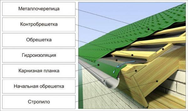Контробрешетка под металлочерепицу: устройство, как сделать каркас под металлочерепицу - видео-инструкция