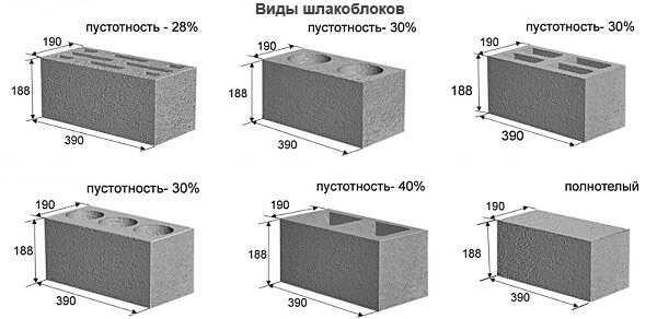 Каким бывает вес шлакоблока, как его рассчитать, чтобы избежать ошибок при строительстве?